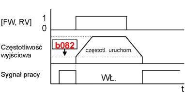 Sygnał uruchomienia falownika Hitachi NE-S1